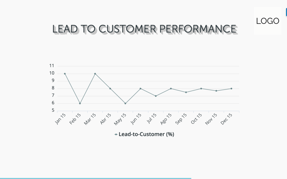 lead-to-customer-performance