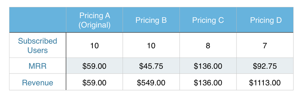 pricing-page-results
