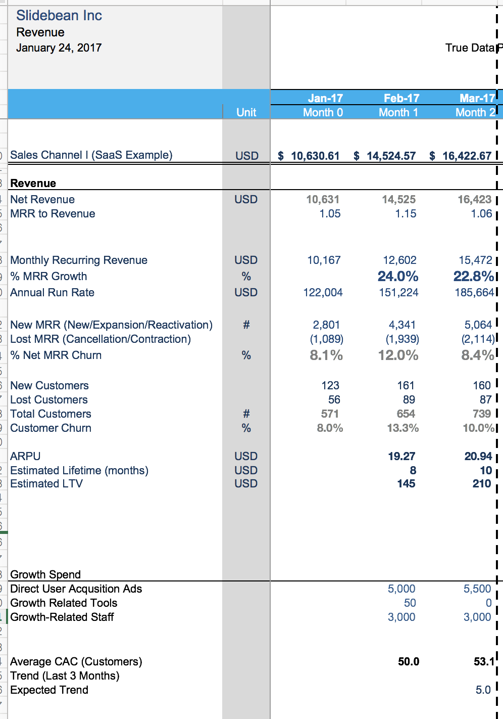 Financial Model Template The Spreadsheet That Made Us Profitable