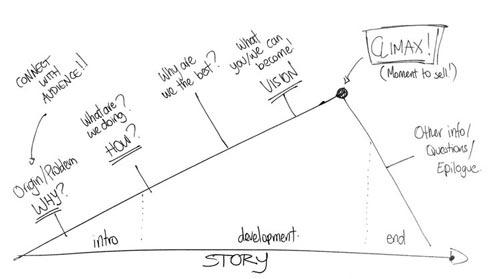 narrative of a story