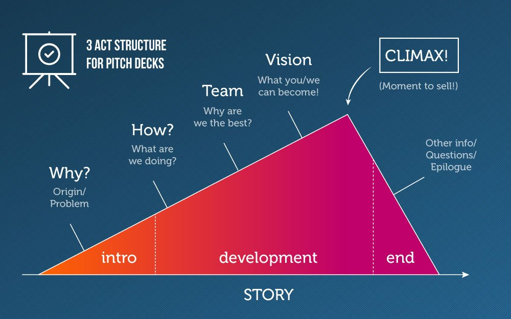 pitch deck outline what to include in a startup pitch slidebean
