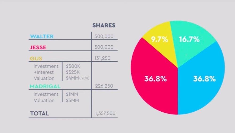 Stock distribution