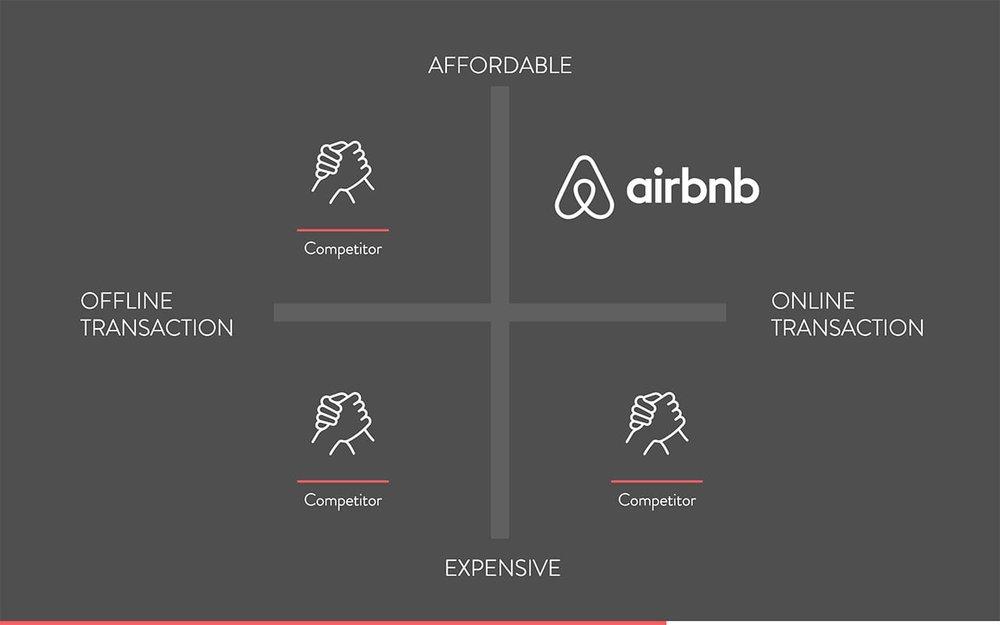Airbnb Pitch Deck - 13.jpg