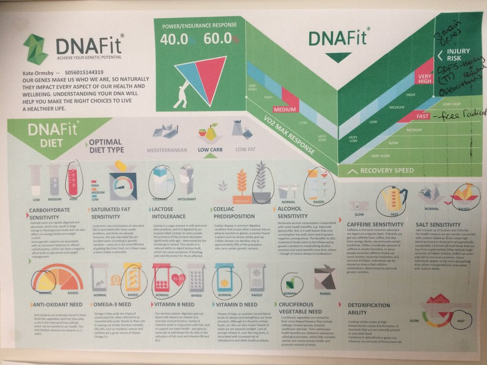 As you may be able to see here, my infograph from DNAfit, it shows many things that I have inherited from my parents e.g. my Father is coeliac and Type 1 diabetic - this shows clearly in the picture coeliac predisposition and high carb sensitivity. From my Mother, a high need for Omega 3 (inflammation pathway) and also in the top box under recover speed, high risk of injury due to a SNP on my GDFS gene which predisposes me to osteoarthritis. So even though I have certain SNPs on certain genes, this doesn't necessarily mean I am going to get oesteoarthritis or coeliacs disease. It depends now on doing the right kind of exercise, eating the right foods and less exposure to environmental toxins. DNAfit will send you a very detailed report on which SNPs you may have, food & exercise plans, shopping lists and food planners which are suited to your DNA. I am fully trained on how to interpret these reports and can help you through to the next step.