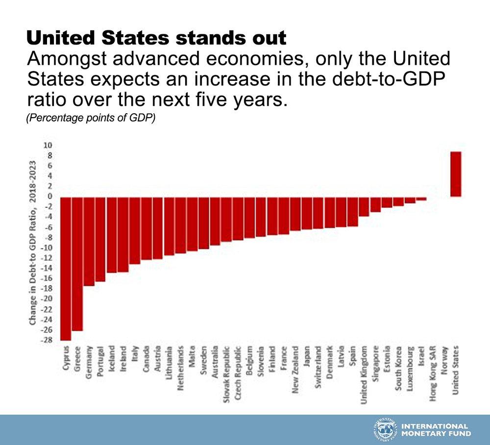 6.1.18_You Debt Your Life_IMF Graph.jpg