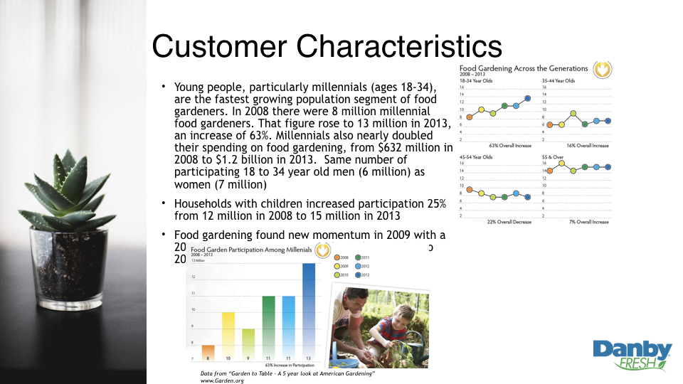 Young people, particularly millennials (ages 18-34), are the fastest growing population segment of food gardeners. In 2008 there were 8 million millennial food gardeners. That figure rose to 13 million in 2013, an increase of 63%. Millennials also nearly doubled their spending on food gardening, from $632 million in 2008 to $1.2 billion in 2013.  Same number of participating 18 to 34 year old men (6 million) as women (7 million)   Households with children increased participation 25% from 12 million in 2008 to 15 million in 2013   Food gardening found new momentum in 2009 with a 20% increase in first timers and steady growth into 2013