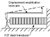 Figure 2 – Simple lever-arm mechanism