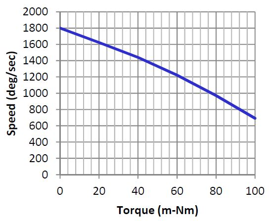 Torque curve of the Ultrasonic piezo rotary stage