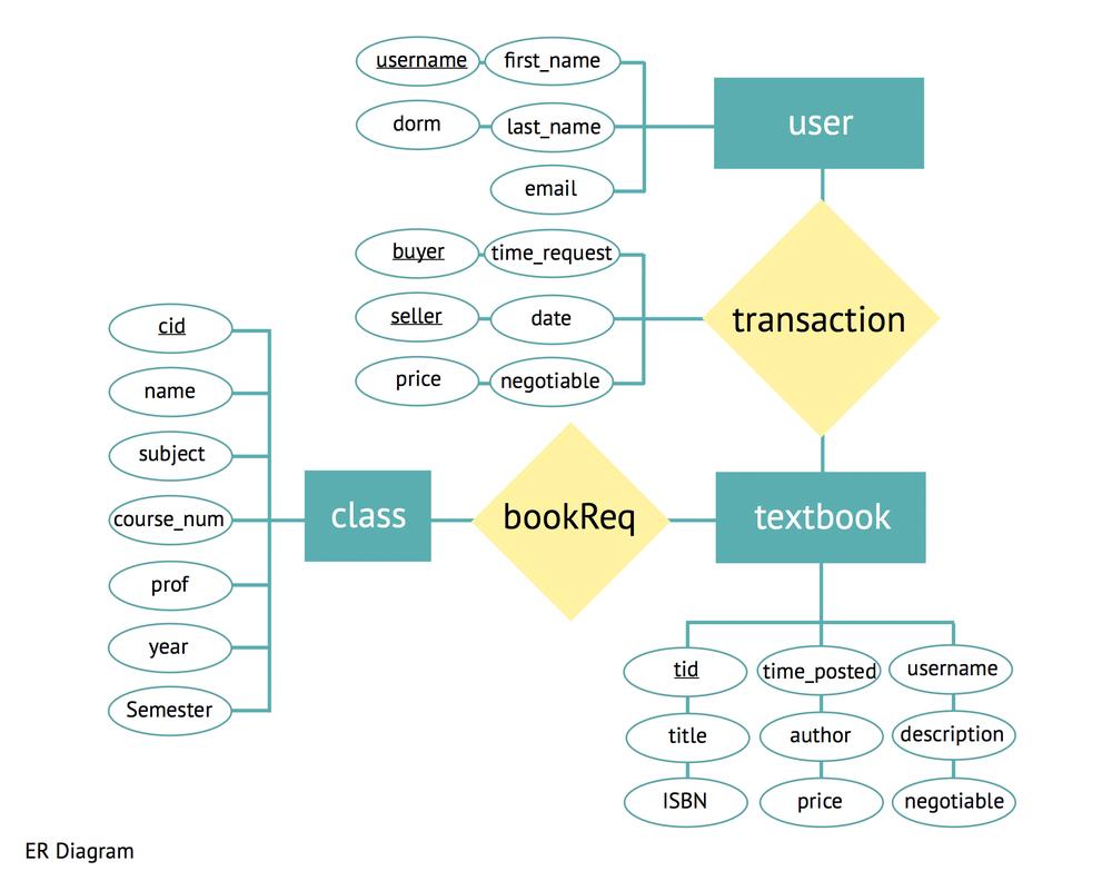 TE-ER_diagram.jpg