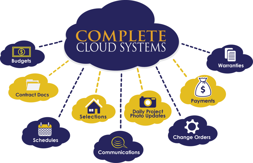 CompleteCloudSystems02.png