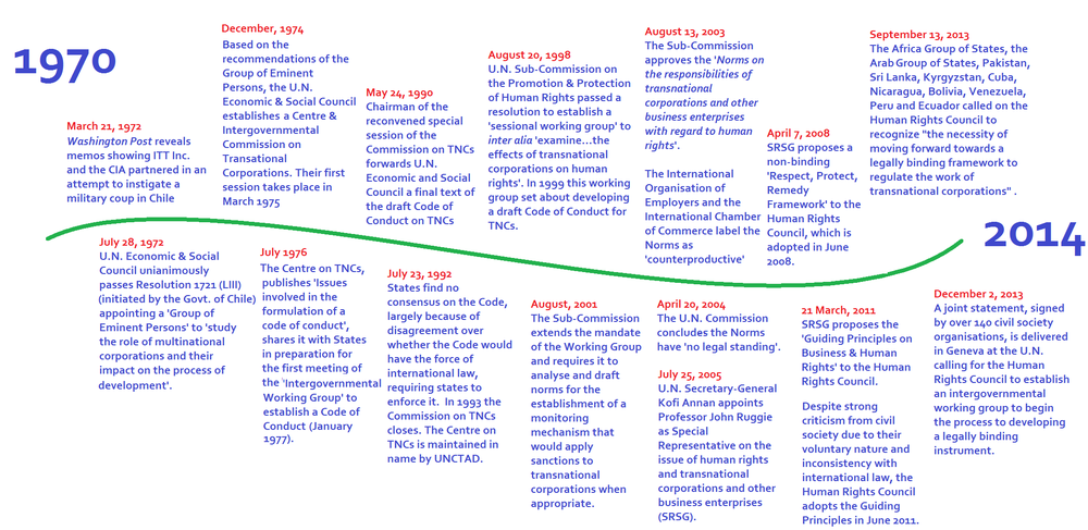 Timeline for Treaty Alliance Website.png