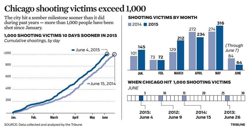 Shootings | Chicago Tribune