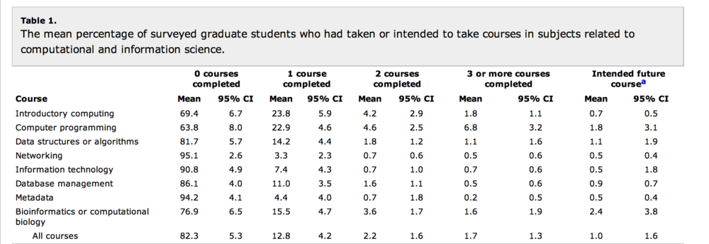 Average length of PhD dissertations by major: dataisbeautiful - Reddit