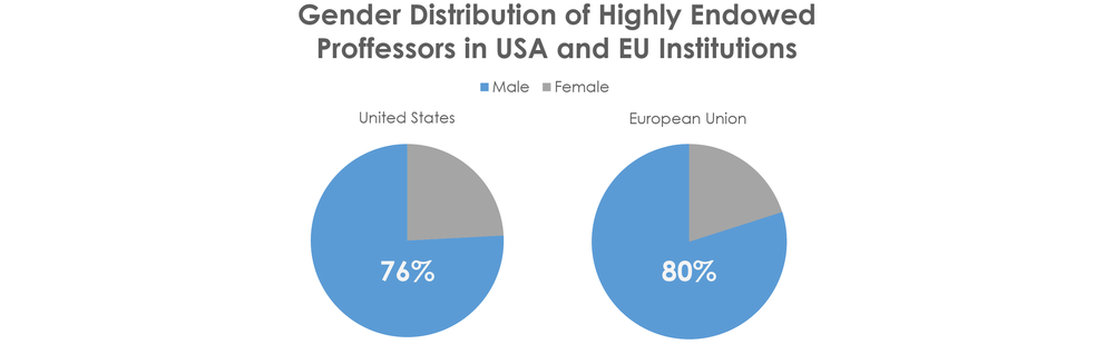 Figure 1: Gender Distributions of men and women fulfilling full time professor positions the United states [15] and the European Union [12] show women make up only a fifth of all positions