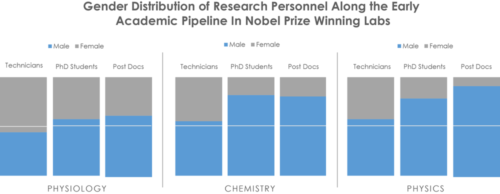 Figure 2: Gender Distribution of Men and Women in technician, PhD and postdoctoral fellowships in labs that have been awarded the Nobel Prize in physiology, chemistry and physics respectively. Women and Men show similar participation in technician roles. Phd Student and Postdoc take leadership in the direction of research and often solely get authorial credit on publications show lower female participation.