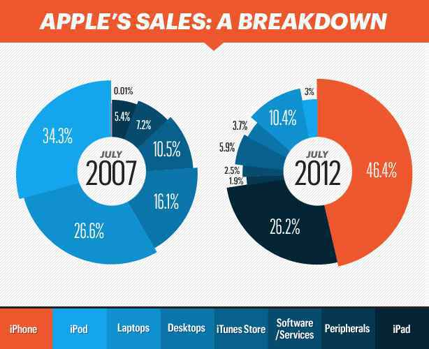 04-iPhoneChart_AppleSales-mdn.jpeg