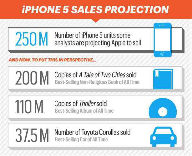 05-iPhoneChart_iphone5Sales-mdn.jpeg