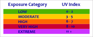 The UV index is used for weather reporters to be able to let us know how strong the UV rays are depending on area, weather, time of day, etc.