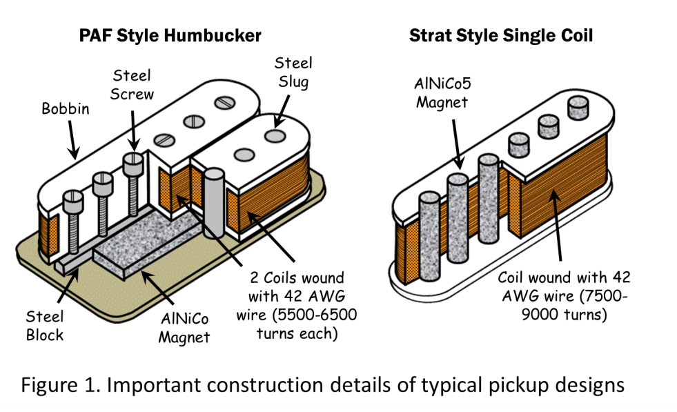 180423article by Dr. Lawing - GuitarPlayerMag Construction details pickups.png