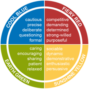 Insights Discovery Colour Model.png