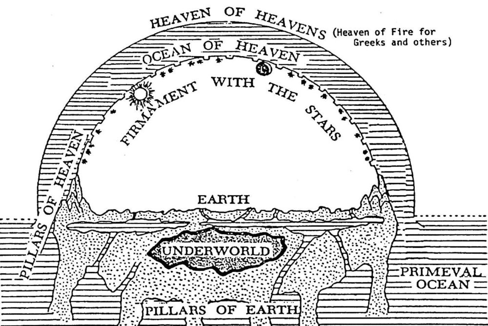 Ancient view of heaven and earth.jpg