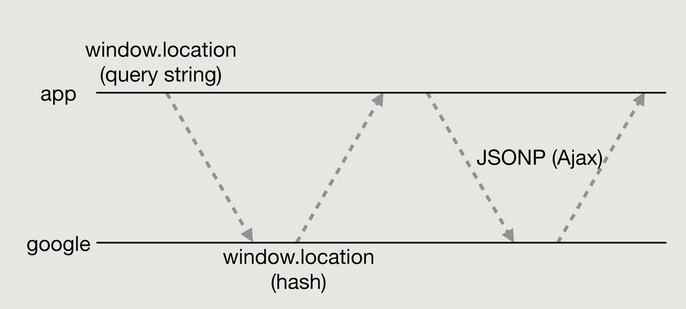 Edd's diagram of Google Analytics' JSONP API authentication