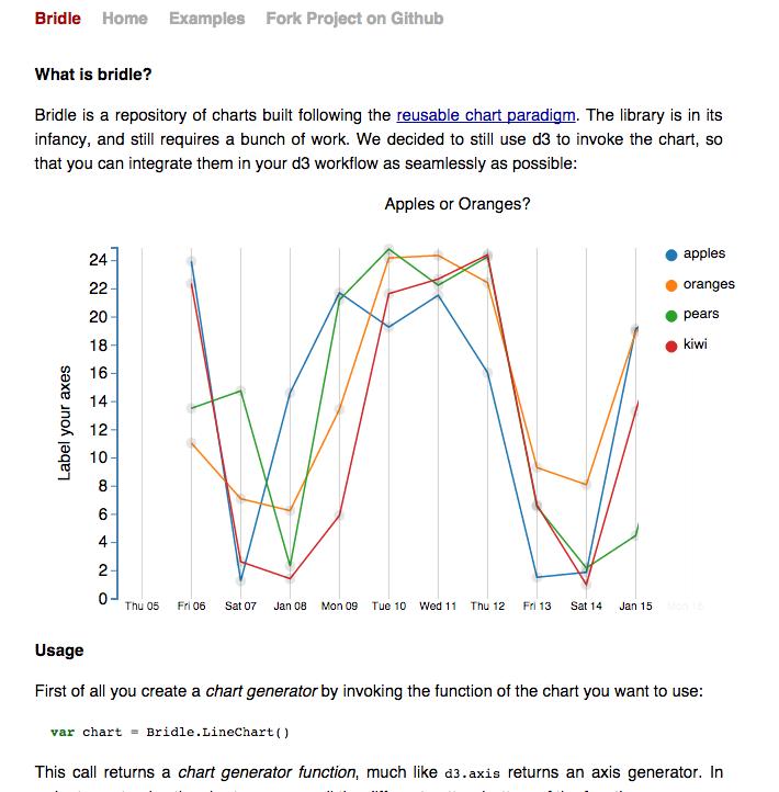 Bridle Charts