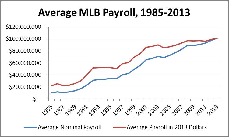 Once inflation is adjusted for, the average MLB payroll appears to have grown at a slower rate than at first glance