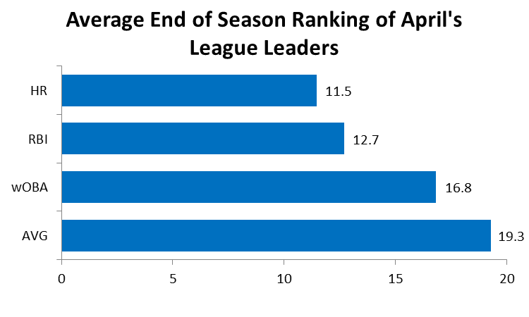 After raking in the hits, homers, and ribbies in April, where does the average April leader rank at season's end?