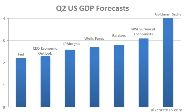 Optimists won't accuse Goldman Sachs of excessive risk-taking in their GDP forecasts