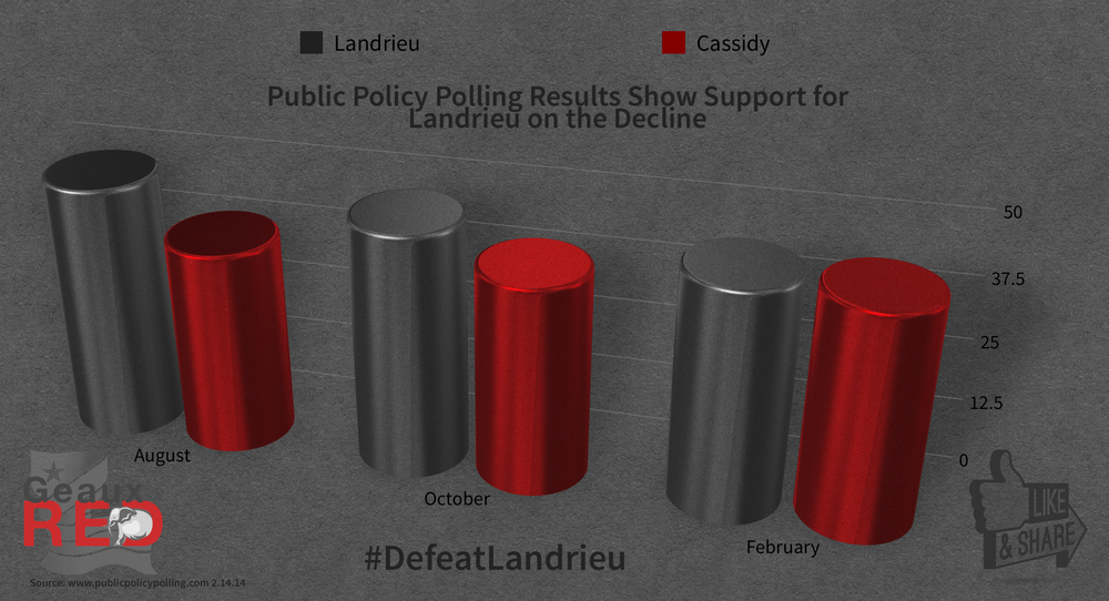 PPP Poll Geaux Red.png