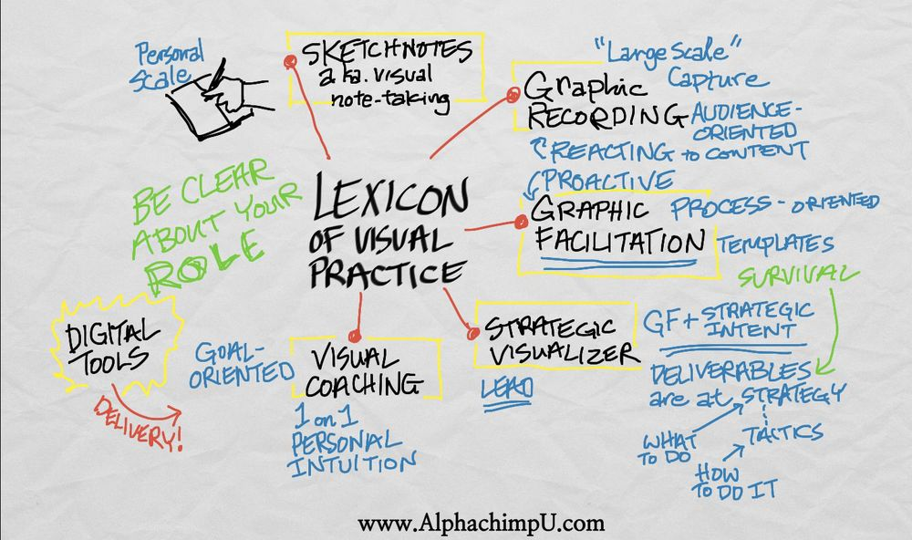 The Value Of Visual Practice Alphachimp