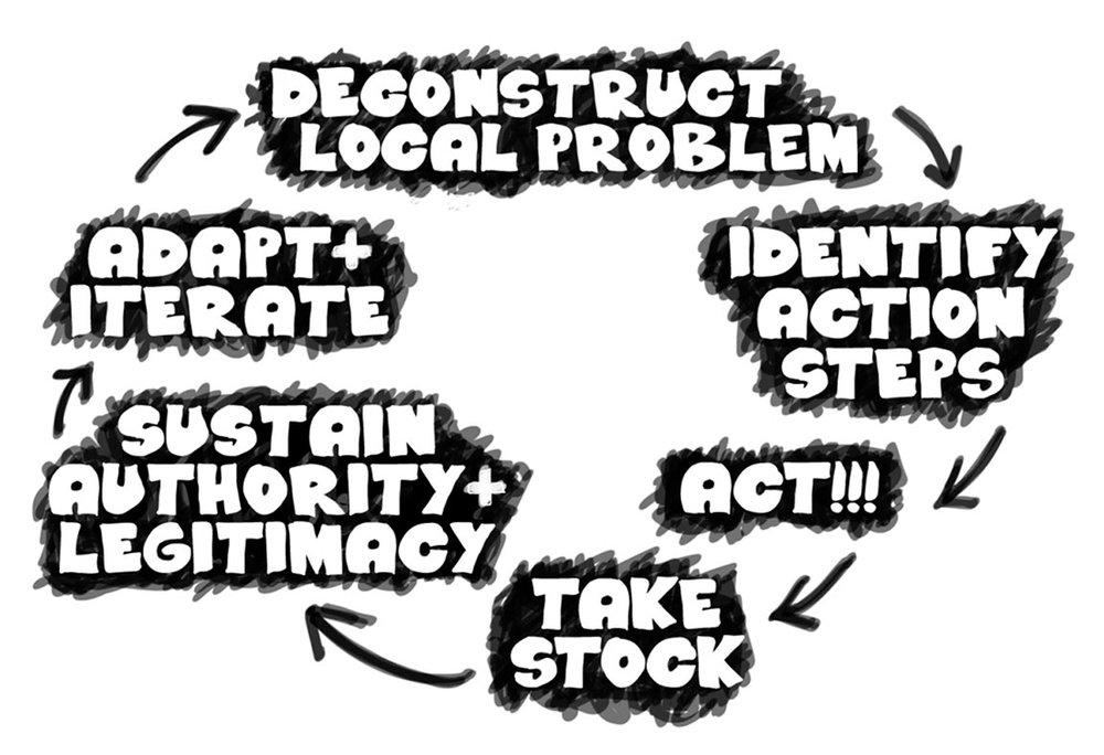 PDIA-process.jpg