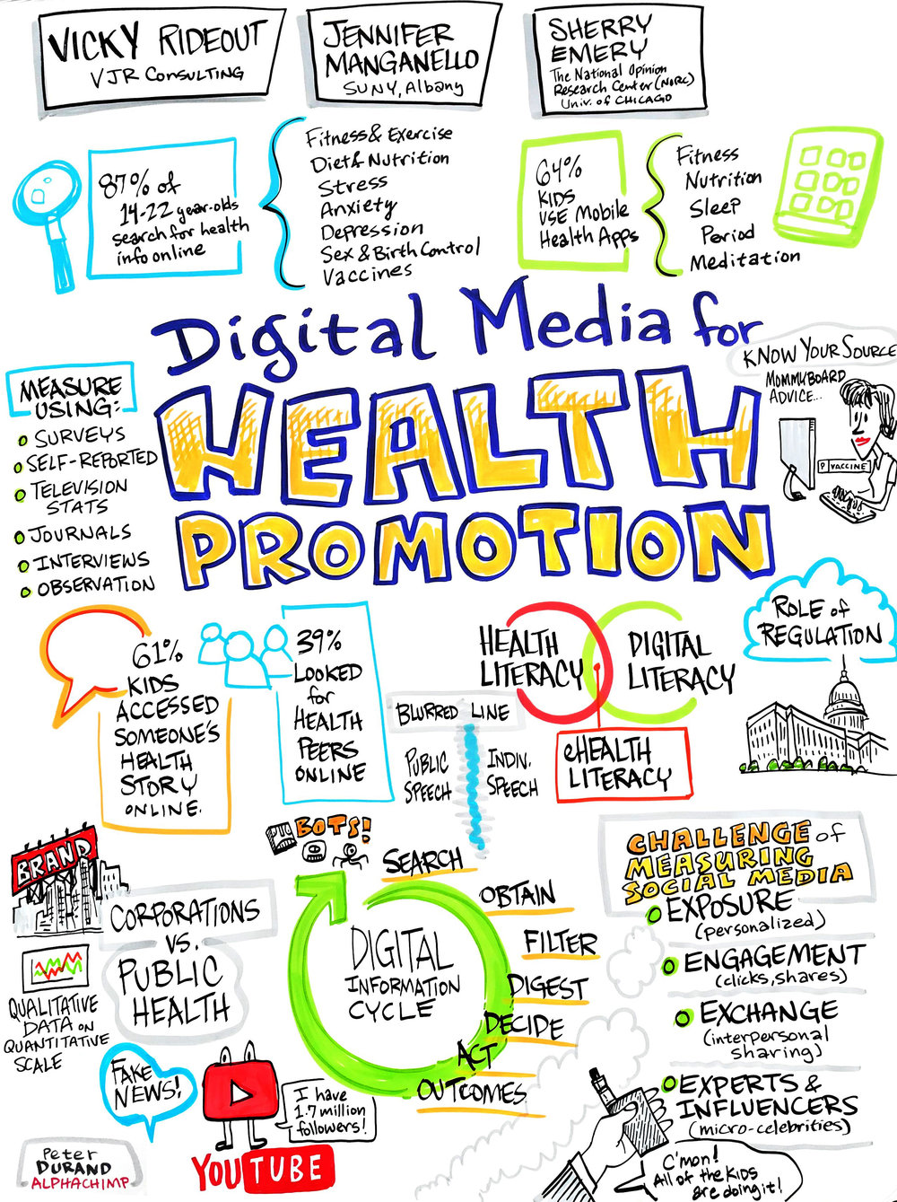 Digital Media for Health Promotion