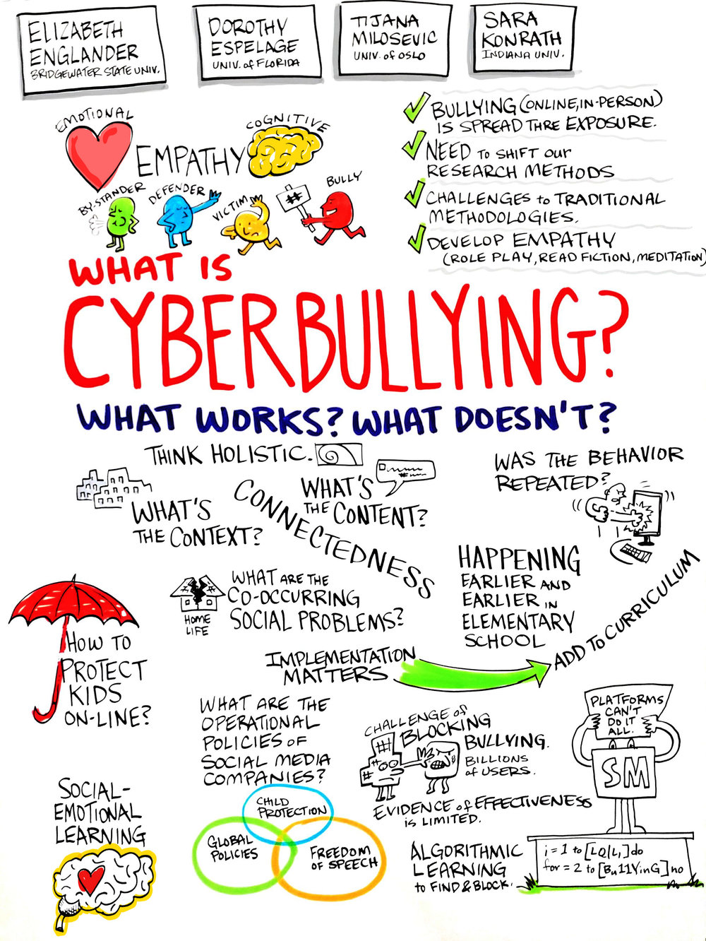 Cyberbullying: What Works, What Doesn't, and Why Not