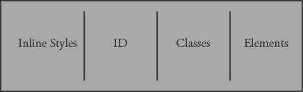 CSS-Specificity