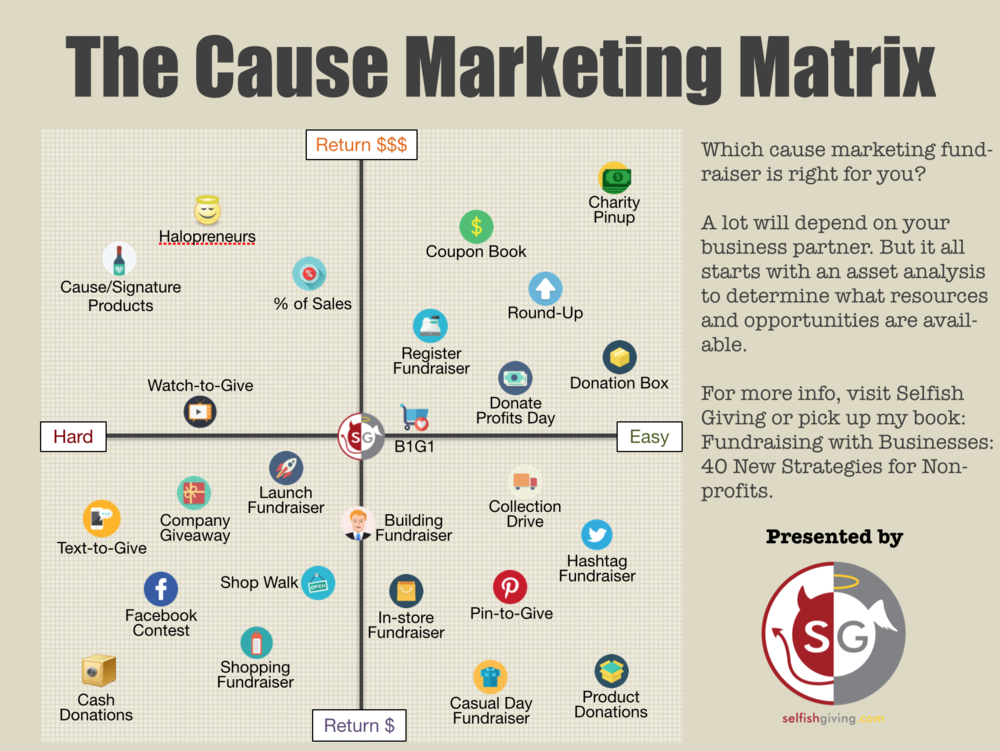 cause marketing fundraiser matrix