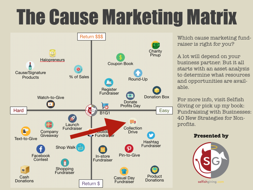 cause marketing matrix