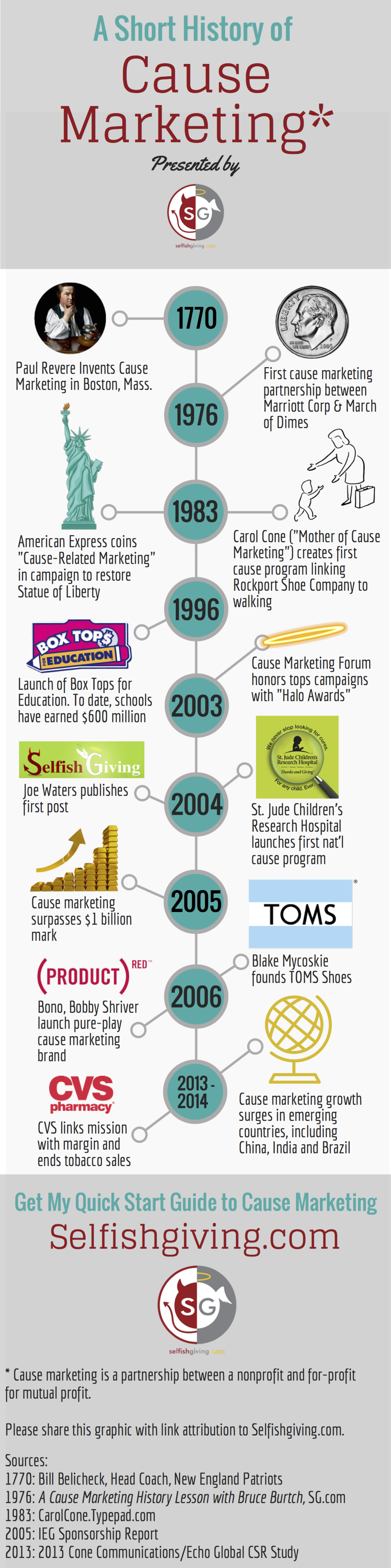 history of cause marketing