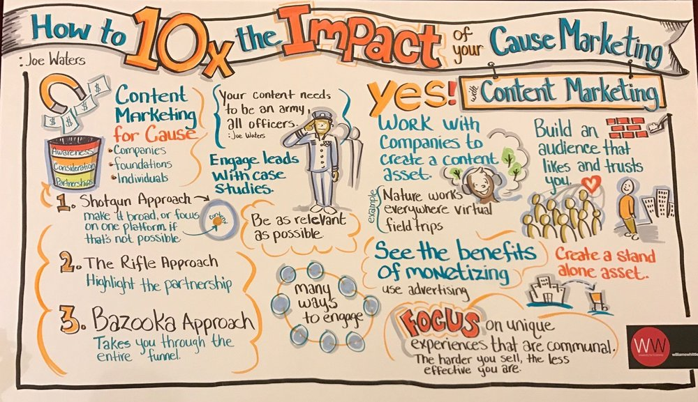 The good folks at Williams Whittle created this graphic during my presentation.