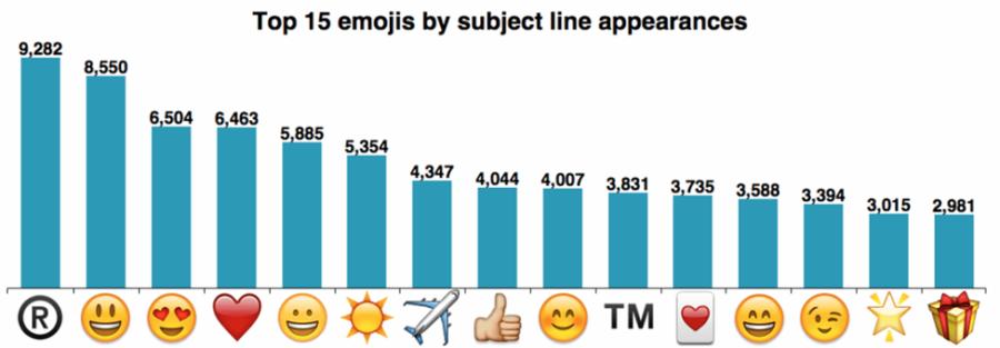 2017-emojis-mailchimp-900x313.png