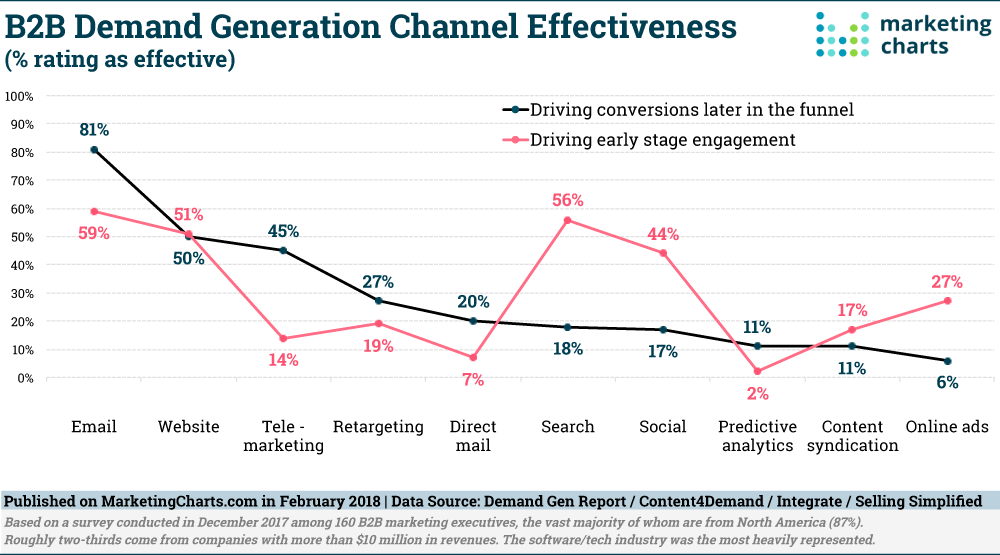 DemandGenReport-B2B-Demand-Gen-Channel-Effectiveness-Feb2018.png