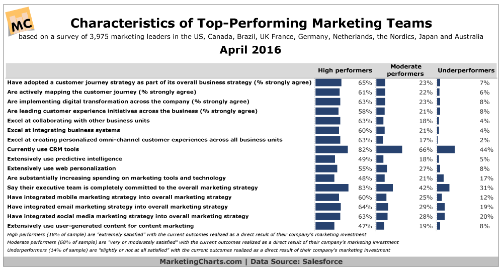 Salesforce-Characteristics-Top-Performing-Marketing-Teams-Apr2016.png