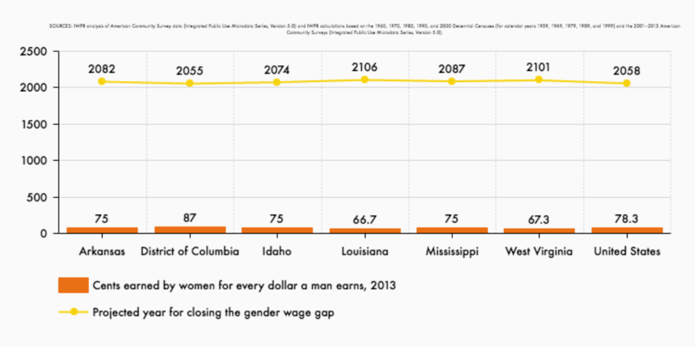 Why Are Washington, D.C. Women Closer to Gaining Equality than Women in Arkansas, Idaho, Louisiana, Mississippi, and West Virginia? Midterm Project for Data Visualization Class -