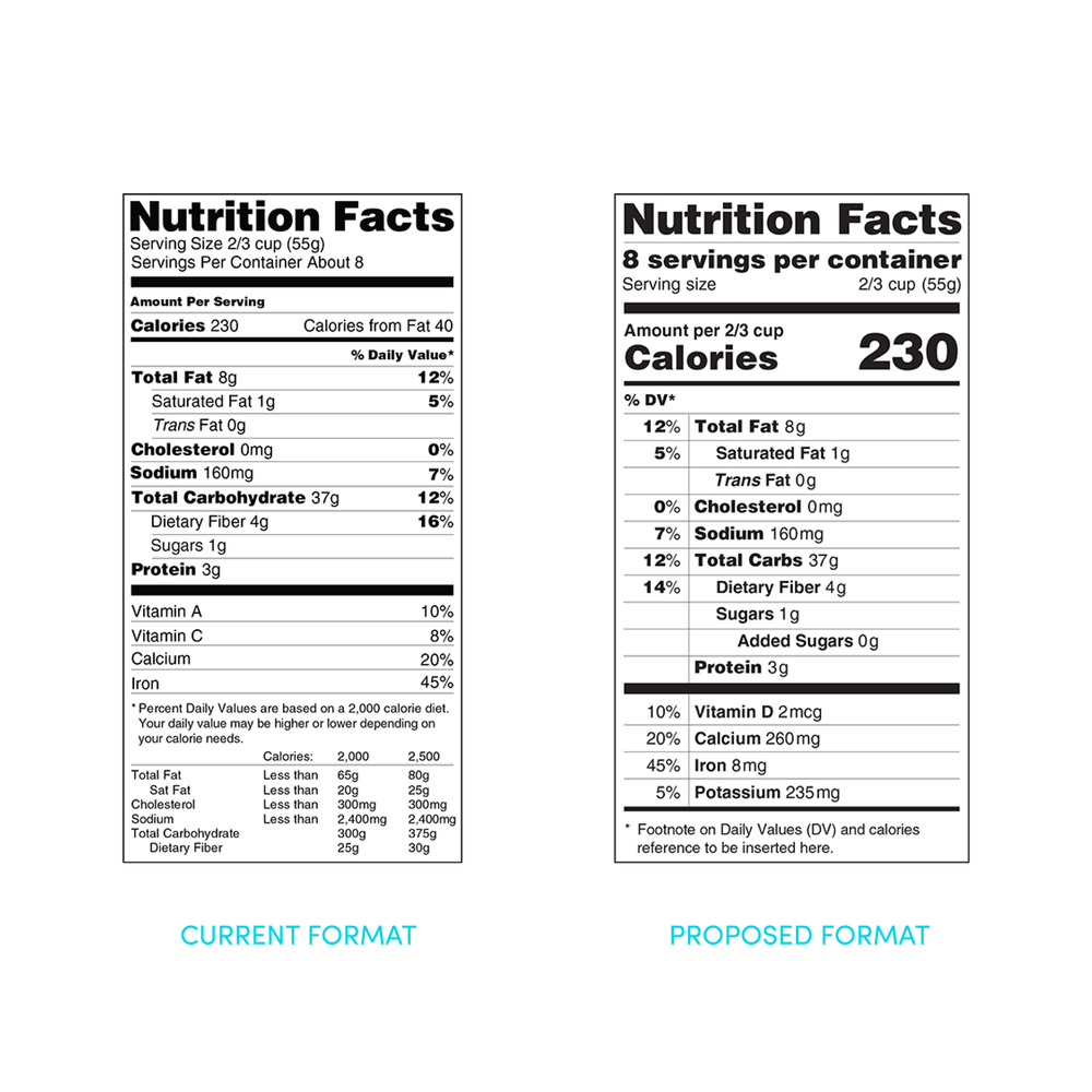 FDA Proposes Most Significant Update To Nutrition Facts