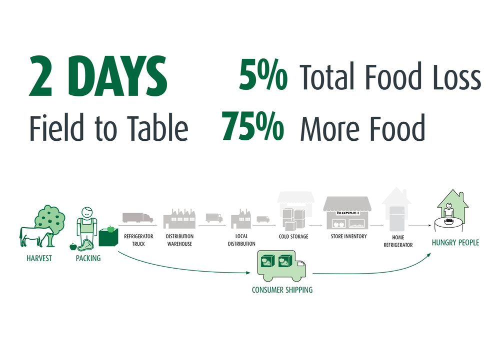 2-Days-Field-to-Table-Infographic.jpg