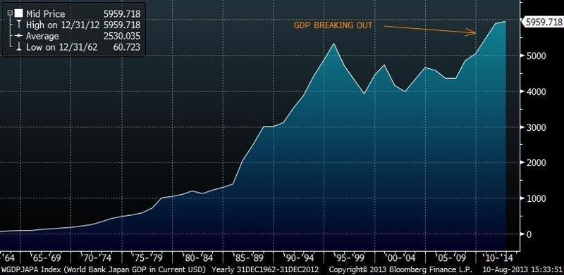 Japan Current GDP (US$)