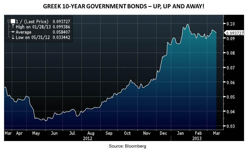 Greek 10-year Government Bonds