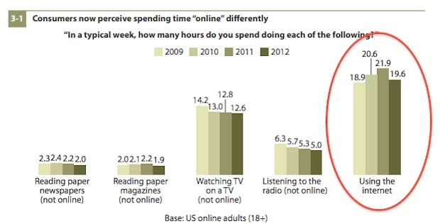 Source: Forrestal Research. Annual Survey (since 1997) of Internet use. October 2012