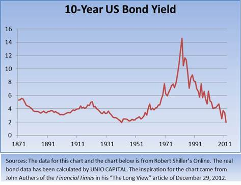 10 year US bond yield